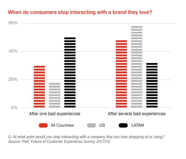 ایجاد مشتریان وفادار در دیجیتال مارکتینگ